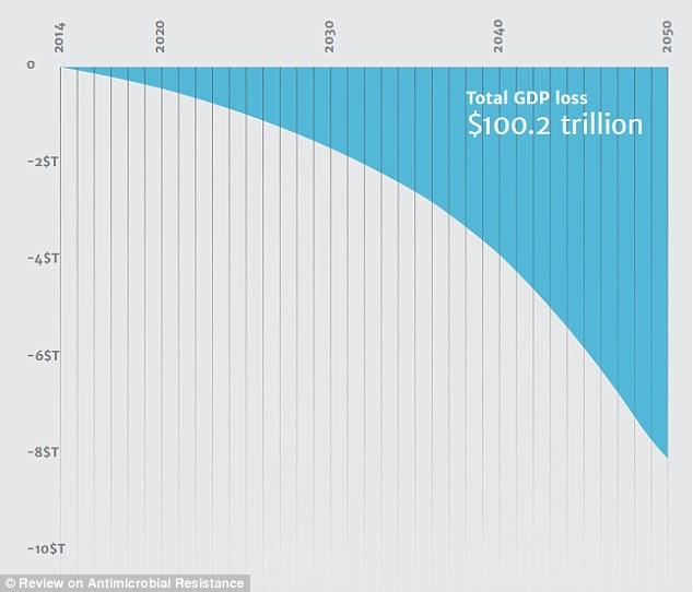 40 tỷ USD ngày hôm nay có thể tiết kiệm được 100 ngàn tỷ USD trong tương lai và hơn thế là 10 triệu mạng sống mỗi năm gây ra bởi kháng kháng sinh