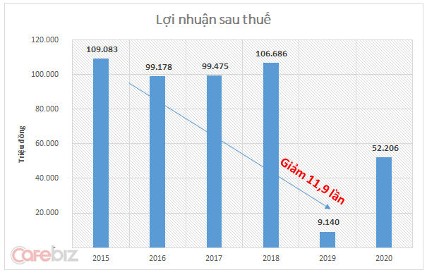 Lợi nhuận sau thuế của Vissan giai đoạn 2015-2020 theo dự đoán của CTCK Bản Việt.  Nguồn: Bản công bố thông tin- Công ty TNHH MTV Việt Nam Kỹ nghệ súc sản.