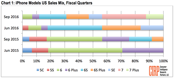 Những mẫu iPhone được bán ra trong quý 3
