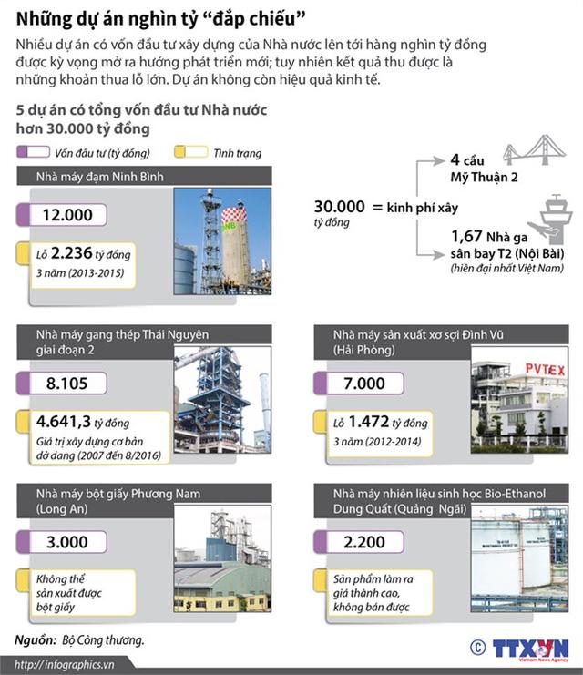 [Infographics] Điểm mặt những dự án nghìn tỷ đắp chiếu - Ảnh 1.