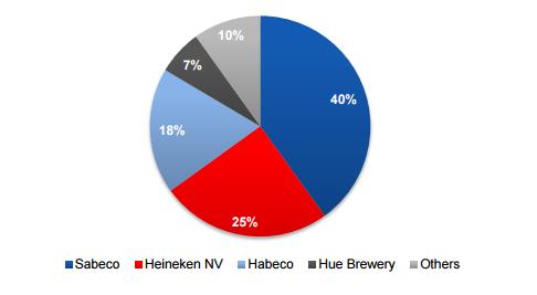 Cơ cấu sản lượng bia Việt Nam theo công ty. Nguồn: Công bố của công ty và VCSC.