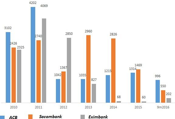 Từ 2012 tới nay, ACB đang có dấu hiệu phục hồi trong khi Eximbank rơi mạnh và Sacombank bắt đầu bị ảnh hưởng hậu nhận sáp nhập Phương Nam