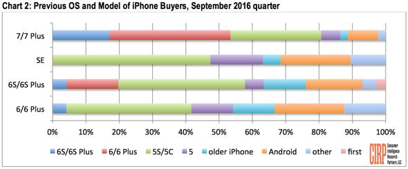 Những người nâng cấp lên iPhone 7 hầu hết đều sở hữu iPhone 6/6 Plus