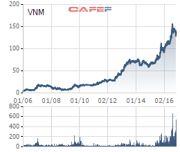 Biến động giá cổ phiếu Vinamilk từ khi lên sàn