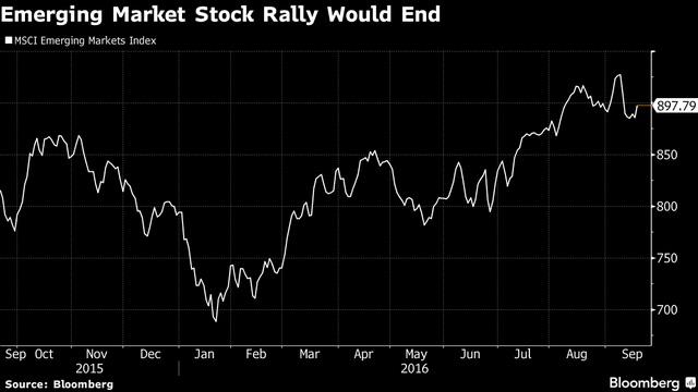 Chỉ số MSCI Emerging Market có thể dứt đà tăng