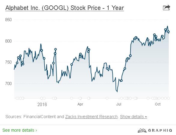 Cổ phiếu Alphabet đã tăng trưởng rất mạnh, nhưng bắt đầu đến giai đoạn chững lại.