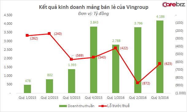Doanh thu mảng bán lẻ của Vingroup tăng mạnh từ quý 4/2015, sau khi trang thương mại điện tử adayroi.com hoạt động