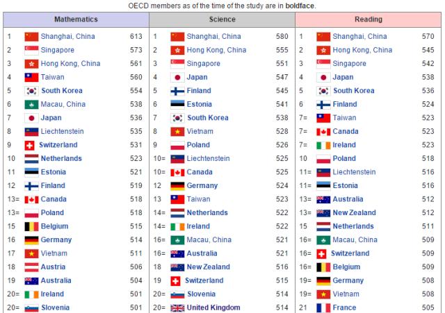 Bảng tổng hợp điểm trung bình PISA 2012.