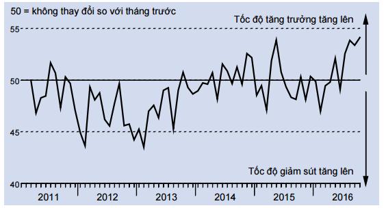 PMI tháng 10: Tồn kho tăng kỷ lục, các công ty lạc quan với hoạt động sản xuất trong tương lai - Ảnh 2.
