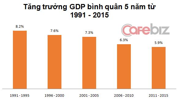 Tăng trưởng GDP bình quân 5 năm qua ngày càng giảm mạnh.