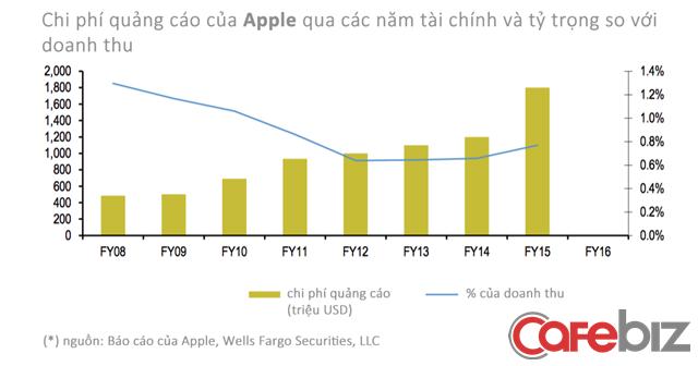 Chi phí quảng cáo của Apple qua các năm, trừ 2016 do không công bố riêng lẻ thông tin này.