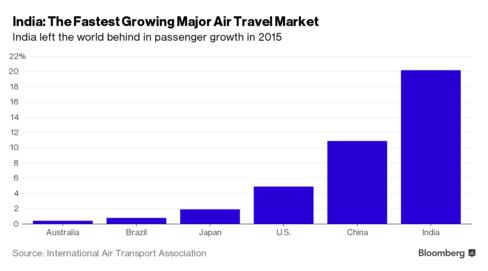 Hàng không Ấn Độ dẫn đầu thế giới về tăng trưởng năm 2015 (%)