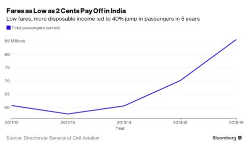 Số hành khách hàng không tại Ấn Độ đã tăng 40% trong 5 năm qua (triệu người)