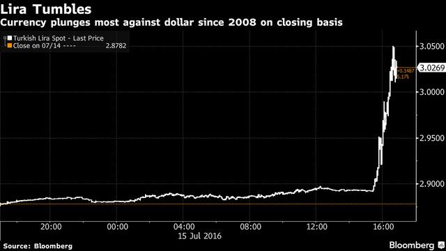 Đồng lira giảm giá mạnh nhất kể từ năm 2008 (tỷ giá bao nhiêu lira đổi 1 USD). Nguồn: Bloomberg