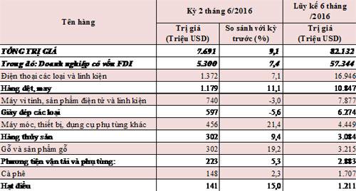 Xuất khẩu 10 nhóm hàng có kim ngạch lớn nhất từ 15/06 đến 30/06/2016 và lũy kế đến hết tháng 6/2016.