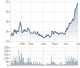 Cổ phiếu HBC tăng rất mạnh trong tháng 6