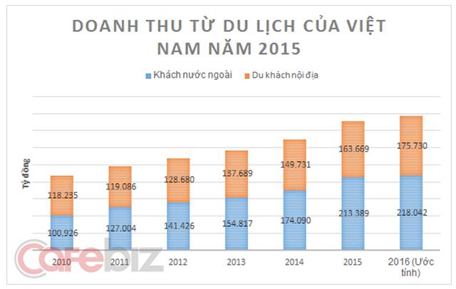 Đóng góp của khách nội địa cho du lịch Việt Nam bắt đầu tăng trở lại và chiếm tỉ trọng ngày càng lớn