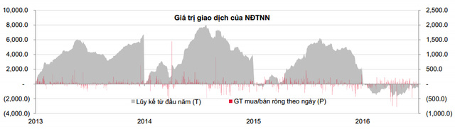 Khối ngoại giao dịch ảm đạm trong nửa đầu năm 2016