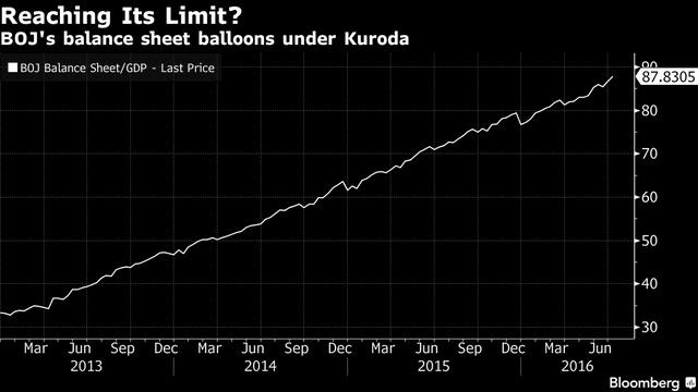 """Ngoài Nhật Bản, các NHTW khác cũng đang bắt đầu xem xét áp dụng biện pháp """"táo bạo"""" này trong bối cảnh nền kinh tế trong nước không thể khá lên."""
