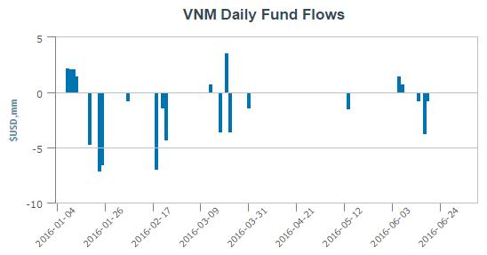V.N.M ETF bị rút ròng mạnh trong nửa đầu năm 2016
