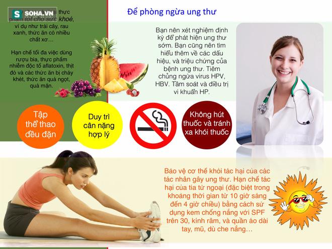 Hình 6: Những biện pháp giúp giảm nguy cơ ung thư