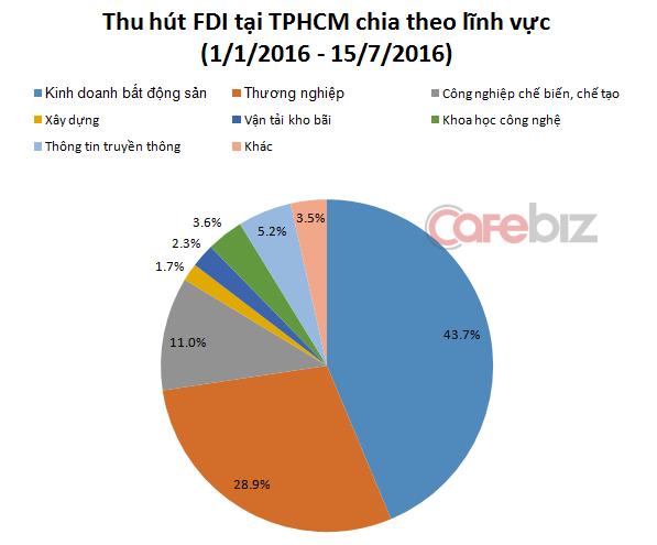 Nguồn: Cục Thống kê TPHCM.