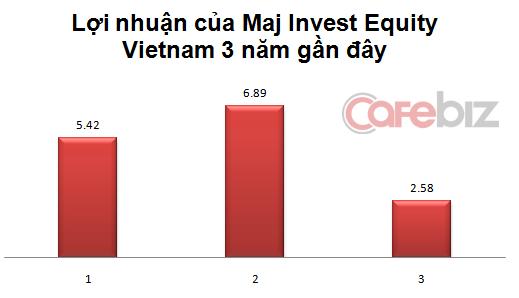 Nguồn: Maj Invest.