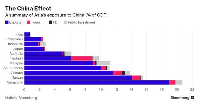 Ảnh hưởng của Trung Quốc lên kinh tế các nước châu Á