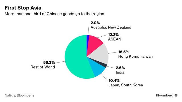 Hơn 1/3 hàng hóa Trung Quốc xuất sang khu vực châu Á