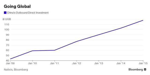 Đầu tư trực tiếp ra nước ngoài của Trung Quốc tăng mạnh qua từng ngày