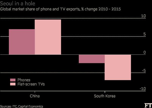 Tỷ lệ thay đổi thị phần của Trung Quốc và Hàn Quốc trong 2 mảng điện thoại và tivi mang hình phẳng giai đoạn 2010-2015