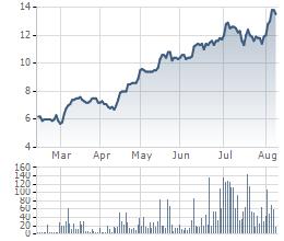 Diễn biến cổ phiếu VIS 6 tháng qua