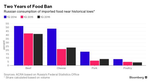 Tỷ lệ tiêu thụ thực phẩm nhập khẩu tại Nga đang giảm xuống mức kỷ lục