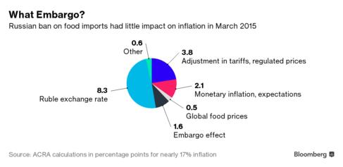 Lệnh cấm vận thực phẩm có ảnh hưởng rất ít đến lạm phát tại Nga vào tháng 3/2015