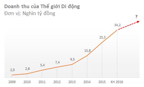 Thế giới Di động sẽ phải tìm động lực tăng trưởng mới một khi thị trường điện thoại bão hòa