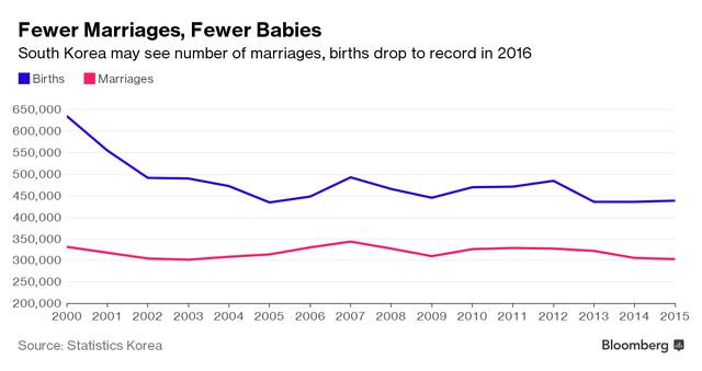 Số lượng trẻ em mới sinh (đường màu xanh) và số lượng cuộc hôn nhân (đường màu hồng) tại Hàn Quốc ngày càng giảm.