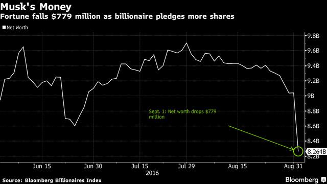 Tài sản của Elon Musk theo tính toán của Bloomberg