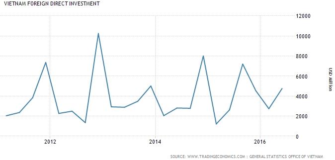 Vốn FDI của Việt Nam trong 5 năm qua