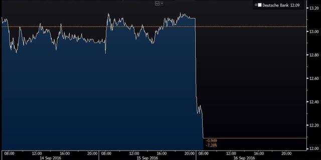 Giá cổ phiếu Deutsche Bank giảm mạnh, có lúc đã lên tới 8,2%.