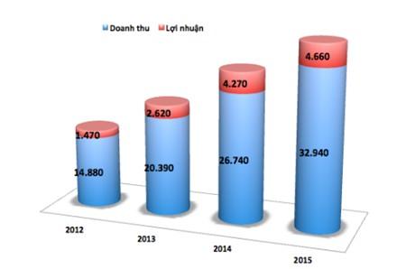 Doanh thu và lợi nhuận của Toyota Việt Nam từ năm 2012-2015