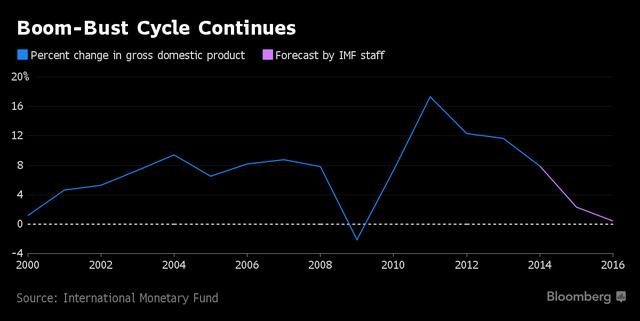 Tốc độ tăng trưởng GDP trồi sụt thất thường.