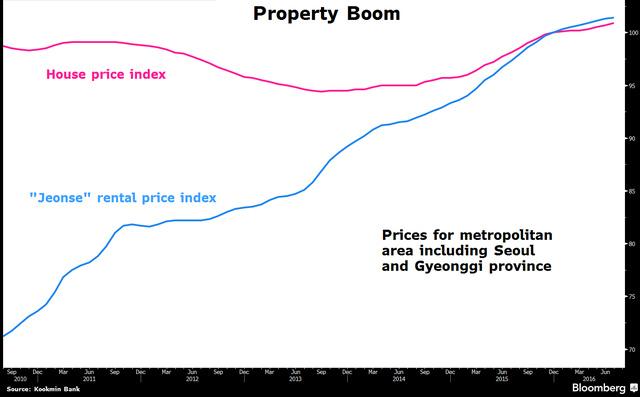 Trong khoảng thời gian 2000-2016, giá nhà thuê (đường màu xanh) tăng chóng mặt, giá nhà đất cũng tăng mạnh kể từ 2 năm trở lại đây. (Giá được thống kê tại khu thành thị bao gồm Seoul và Gyeonggi).