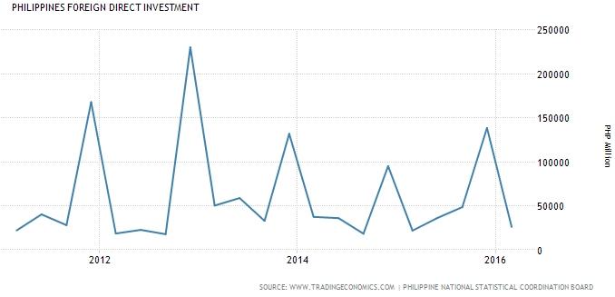 Vốn FDI của Philippines trong vòng 5 năm qua