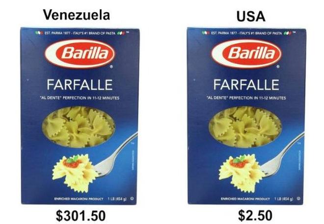 """Trứng Trứng dẫn đầu danh sách các nguồn đạm giá bình dân. Nhưng ở Venezuela, một tá trứng có giá tới 1.500 Bolivar, tương đương gần 151 USD, trên """"chợ đen"""". Tại Mỹ, giá trung bình của 12 quả trứng là 1,49 USD. Như vậy, với số tiền để mua 1 tá trứng ở Venezuela, người ta có thể mua 101 tá trứng ở Mỹ.       Dưa hấu Nông sản tươi ở Venezuela hiện nay cũng rất đắt đỏ. Theo tờ New York Times, giá mỗi quả dưa hấu tại một cửa hiệu được Chính phủ trợ giá ở Venezuela có thể lên tới 400 Bolivar, tương đương 40 USD. Trên thị trường """"chợ đen"""", giá dưa hấu thậm chí còn đắt đỏ hơn. Ở Mỹ, mỗi quả dưa hấu chỉ có giá khoảng 5 USD, rẻ bằng 1/8 so với ở Venezuela.       Cà phê Cà phê là loại đồ uống nói chung có mức giá trong tầm tay ở hầu hết mọi nơi trên thế giới, ngoại trừ ở Venezuela. Theo tờ Forbes giá nửa kilogram cà phê rang xay trên thị trường chợ đen ở Venezuela lên tới 2.000 Bolivar, tương đương 201 USD. Tại Mỹ, một túi cà phê tương tự được bán với giá chưa đến 20 USD trên mạng Amazon, chỉ bằng 1/10 so với giá ở Venezuela.  Venezuela có thể sắp hết sạch tiền"""