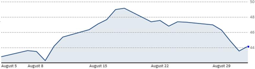 Diễn biến giá dầu WTI 1 tháng qua