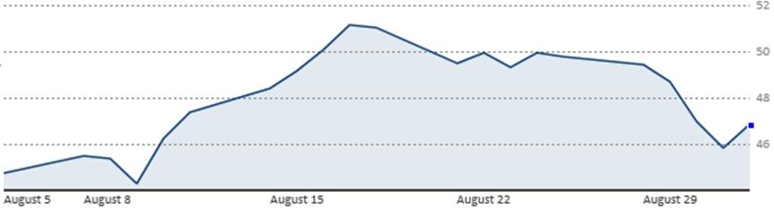 Diễn biến giá dầu Brent 1 tháng qua