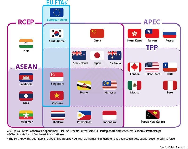 Việt Nam đang nằm trong nhiều tổ chức kinh tế và hiệp định thương mại quốc tế