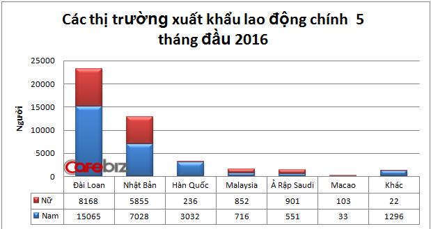 Có nên đi XKLD Đài Loan trong năm nay? 2