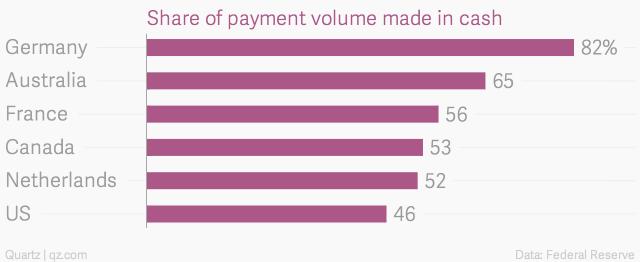 '' Tỷ lệ dùng tiền mặt thanh toán tại một số nước ''