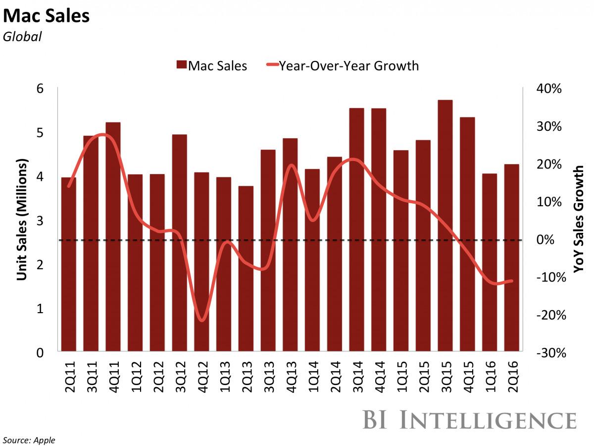 Doanh số Mac (triệu chiếc-đỏ) và tăng trưởng hàng năm (%)